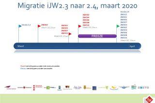 Migratie van 2.3- naar 2.4-releases per 19 maart 2020